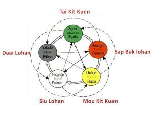 5 elementos Formas